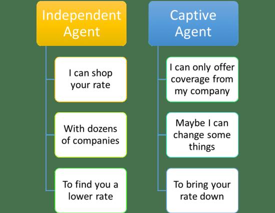 independent vs. captive