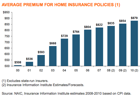 average cost of homeowners insurance the truth about