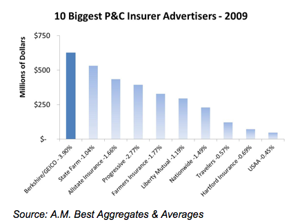 biggest advertisers